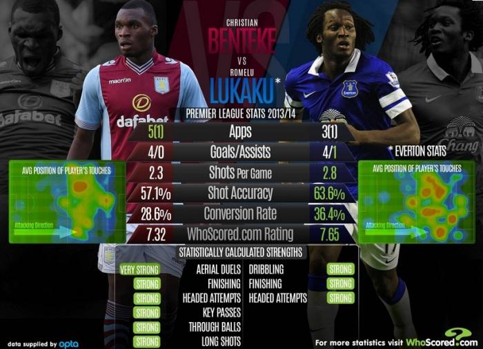 Benteke vs Lukaku