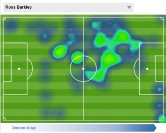 Barkley taking advantage of the space between the Southampton midfield and defence